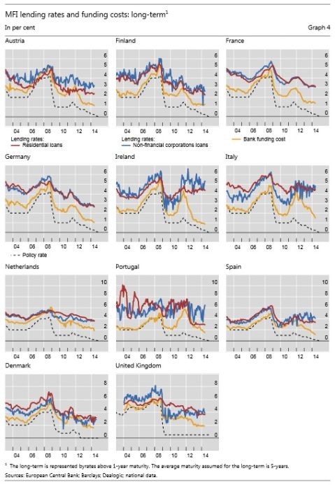 Euro lending rates