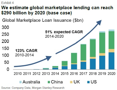 MS P2P Lending Growth Forecast