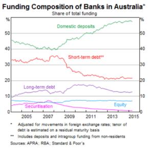 Australian banks funding