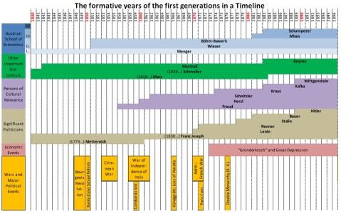 Austrian econ timeline