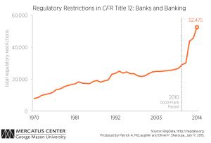 C3-regulatory-restrictions-title-12
