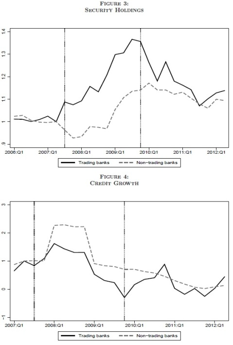 Germany Trading vs Credit