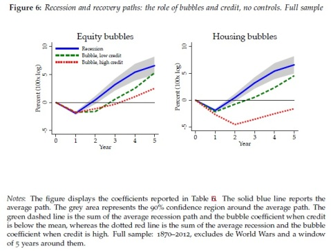 Equity Housing debt bubbles