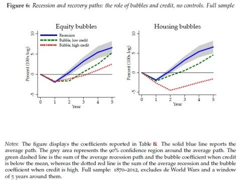 Equity Housing debt bubbles