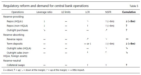 BIS CB Tools Demand shifts