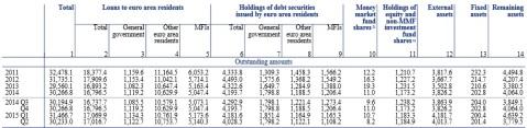 ECB Aggregate Eurozone Bank Balance Sheet