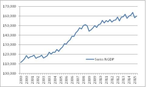 Swiss NGDP