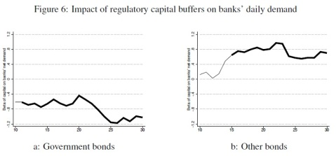 Capital requirements Sovereign bond demand