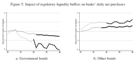 Liquidity rule Sovereign bond demand