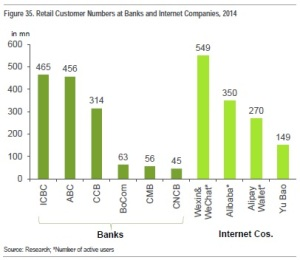 China bank customers