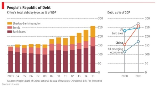 China total debt