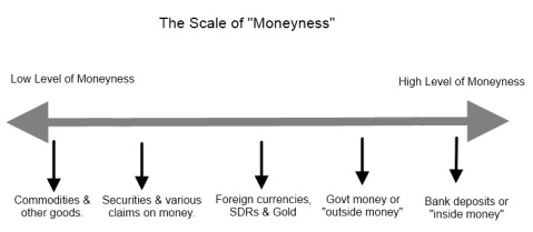 scale of moneyness