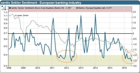 European banking sentiment index