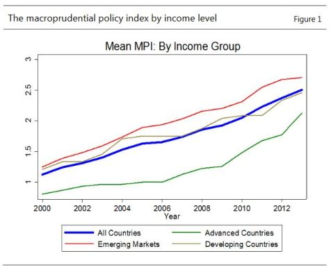 Macropru policy index