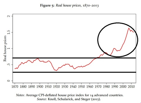 Historical Real House Price