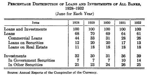 CA Phillips_US Banks Balance Sheet 1928-32